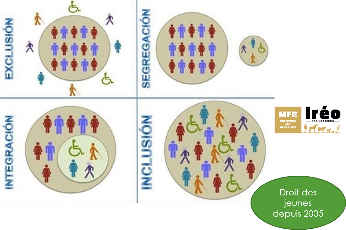 inclusion s'oppose à exclusion